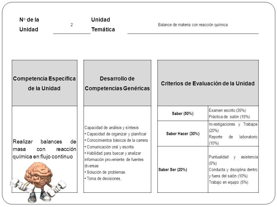 No.de Sesión Fecha Tema/Subtema Programada 1202/03/2012 2.1 Conceptos básicos.