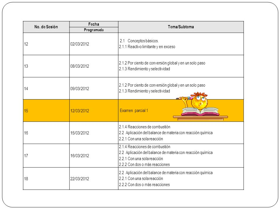 No. de Sesión Fecha Tema/Subtema Programada 1202/03/2012 2.1 Conceptos básicos. 2.1.1 Reactivo limitante y en exceso 1308/03/2012 2.1.2 Por ciento de