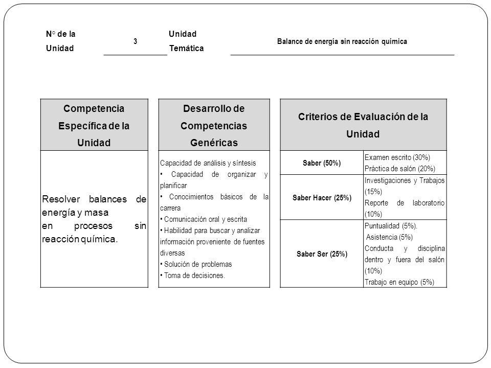 N° de la Unidad 3 Unidad Temática Balance de energía sin reacción química Competencia Específica de la Unidad Desarrollo de Competencias Genéricas Cri