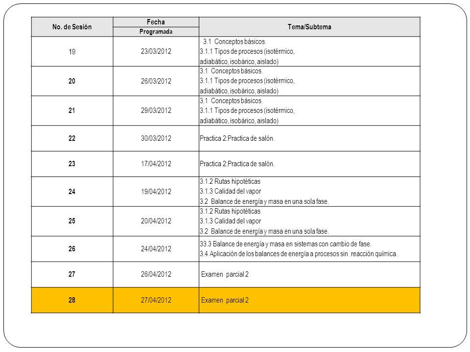 No. de Sesión Fecha Tema/Subtema Programada 19 23/03/2012 3.1 Conceptos básicos. 3.1.1 Tipos de procesos (isotérmico, adiabático, isobárico, aislado)