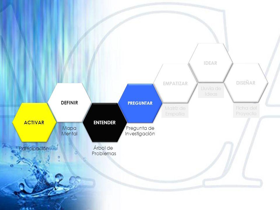 DEFINIR ENTENDER EMPATIZAR IDEAR DISEÑAR ACTIVAR Mapa Mental Participación Pregunta de Investigación Árbol de Problemas Matriz de Empatía Lluvia de Ideas Ficha del Proyecto PREGUNTAR