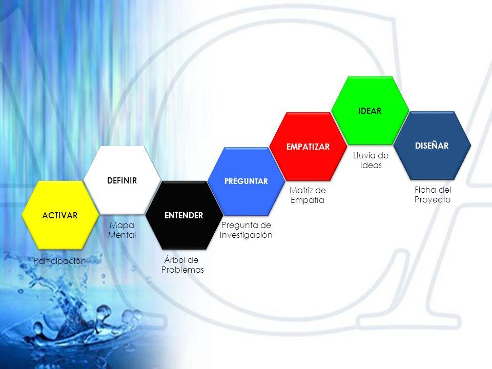 DEFINIR PREGUNTAR ENTENDER EMPATIZAR IDEAR DISEÑAR ACTIVAR Mapa Mental Participación Pregunta de Investigación Árbol de Problemas Matriz de Empatía Lluvia de Ideas Ficha del Proyecto