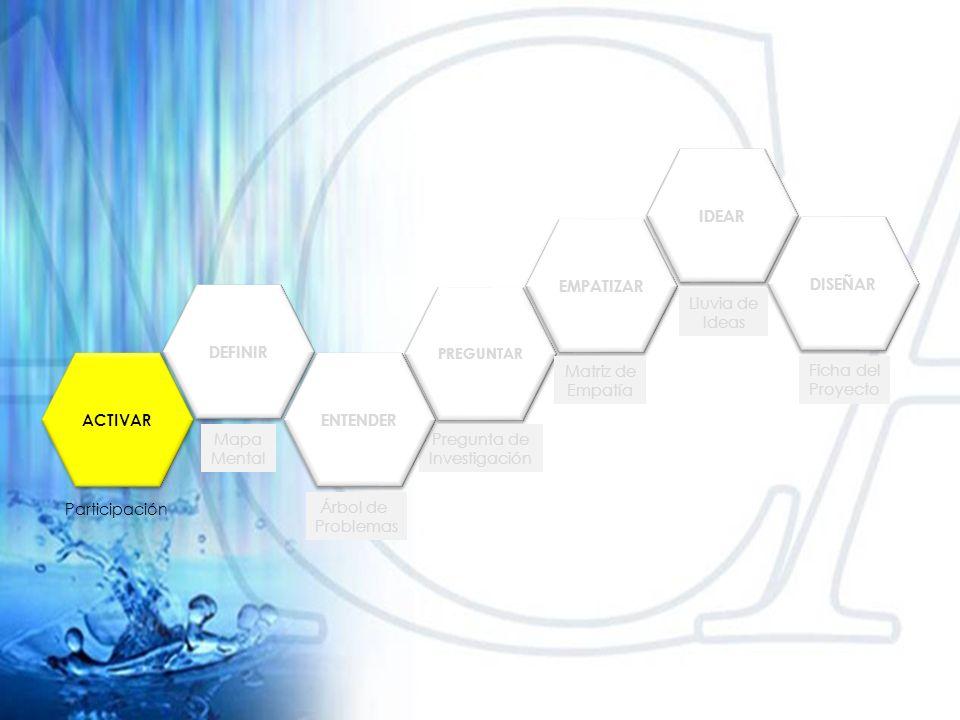 DEFINIR PREGUNTAR EMPATIZAR IDEAR DISEÑAR ACTIVAR Mapa Mental Participación Pregunta de Investigación Árbol de Problemas Matriz de Empatía Lluvia de Ideas Ficha del Proyecto ENTENDER