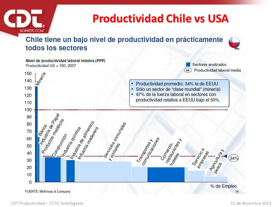 CDT Productividad – CCHC Antofagasta 11 de diciembre 2013 Construcción: Industria con menor crecimiento de Productividad … FUENTE: Indicadores Banco Mundial