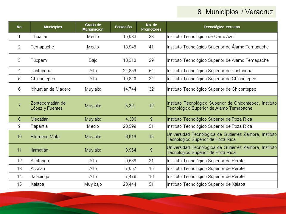 8. Municipios / Veracruz No.Municipios Grado de Marginación Población No. de Promotores Tecnológico cercano 1TihuatlánMedio15,03333Instituto Tecnológi