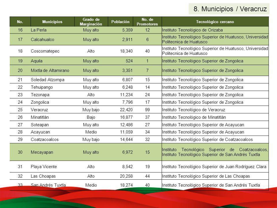 8. Municipios / Veracruz No.Municipios Grado de Marginación Población No. de Promotores Tecnológico cercano 16La PerlaMuy alto5,35912Instituto Tecnoló