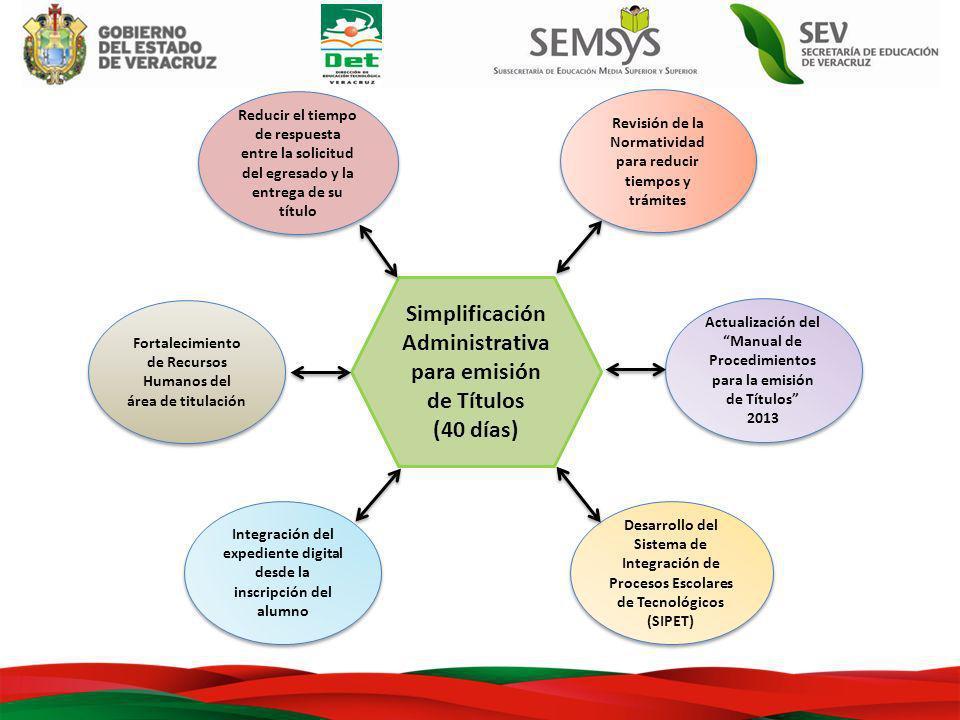 Desarrollo del Sistema de Integración de Procesos Escolares de Tecnológicos (SIPET) Desarrollo del Sistema de Integración de Procesos Escolares de Tec