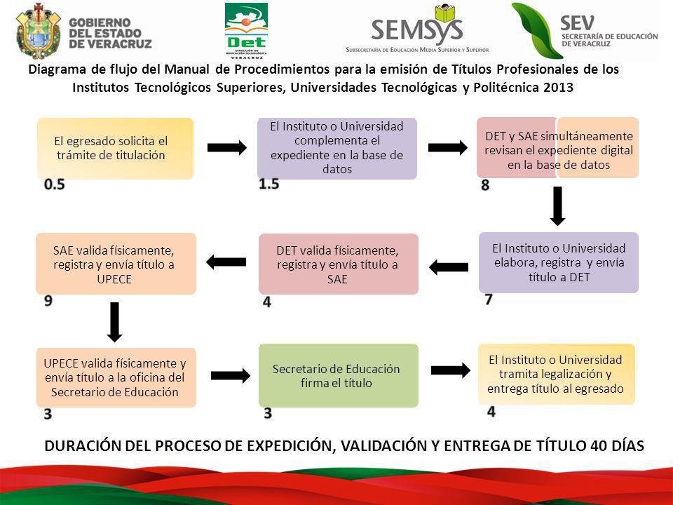 Diagrama de flujo del Manual de Procedimientos para la emisión de Títulos Profesionales de los Institutos Tecnológicos Superiores, Universidades Tecno