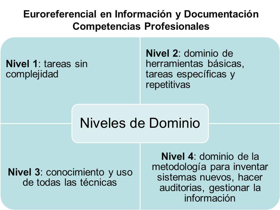 Nivel 1: tareas sin complejidad Nivel 2: dominio de herramientas básicas, tareas específicas y repetitivas Nivel 3: conocimiento y uso de todas las té