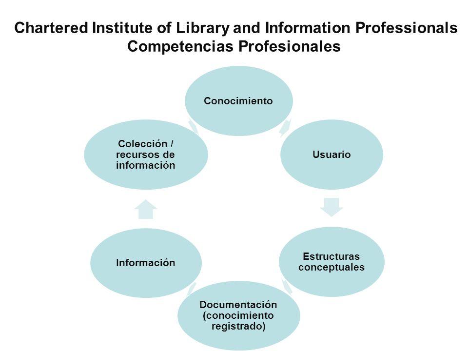 ConocimientoUsuario Estructuras conceptuales Documentación (conocimiento registrado) Información Colección / recursos de información Chartered Institu