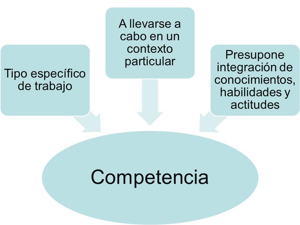 Competencia Tipo específico de trabajo A llevarse a cabo en un contexto particular Presupone integración de conocimientos, habilidades y actitudes