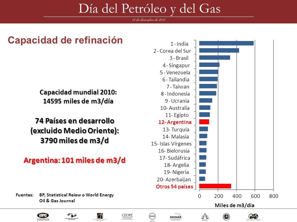 Capacidad mundial 2010: 14595 miles de m3/día 74 Países en desarrollo (excluido Medio Oriente): 3790 miles de m3/d Argentina: 101 miles de m3/d Fuente