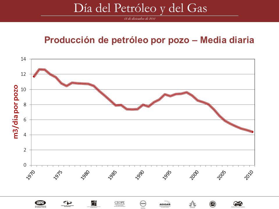 Producción de petróleo por pozo – Media diaria