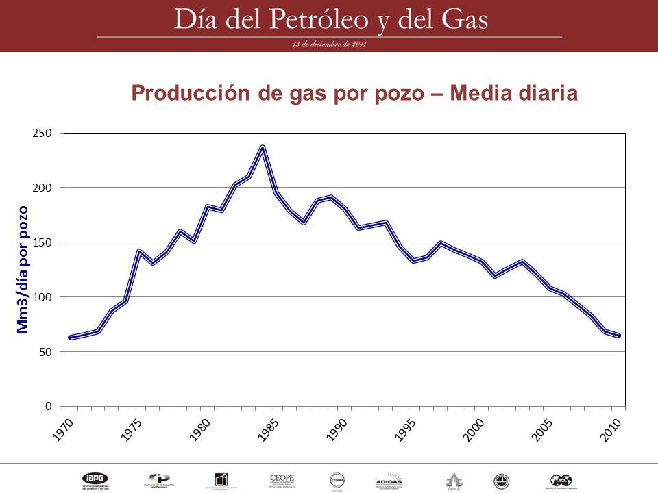 Actividad hidrocarburífera 1907 - 1990 1991 - 2009 Producción G+P (TEP) 1045 Petróleo producido (MMm3) 825 Gas producido (MMMm3) 390 Reserva incorporada (TEP) 1754 Producción G+P (TEP) 1330 Petróleo producido (MMm3) 771 Gas producido (MMMm3) 780 Reserva incorporada (TEP) 1288 1.27x.93x.93x2.00x.73x MM= millones MMM= miles de millones TEP= toneladas equivalentes de petróleo