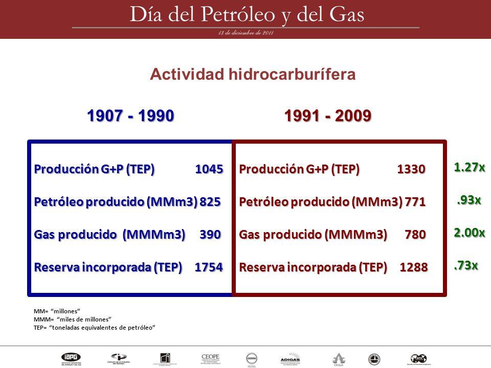 Actividad hidrocarburífera 1907 - 1990 1991 - 2009 Producción G+P (TEP) 1045 Petróleo producido (MMm3) 825 Gas producido (MMMm3) 390 Reserva incorpora
