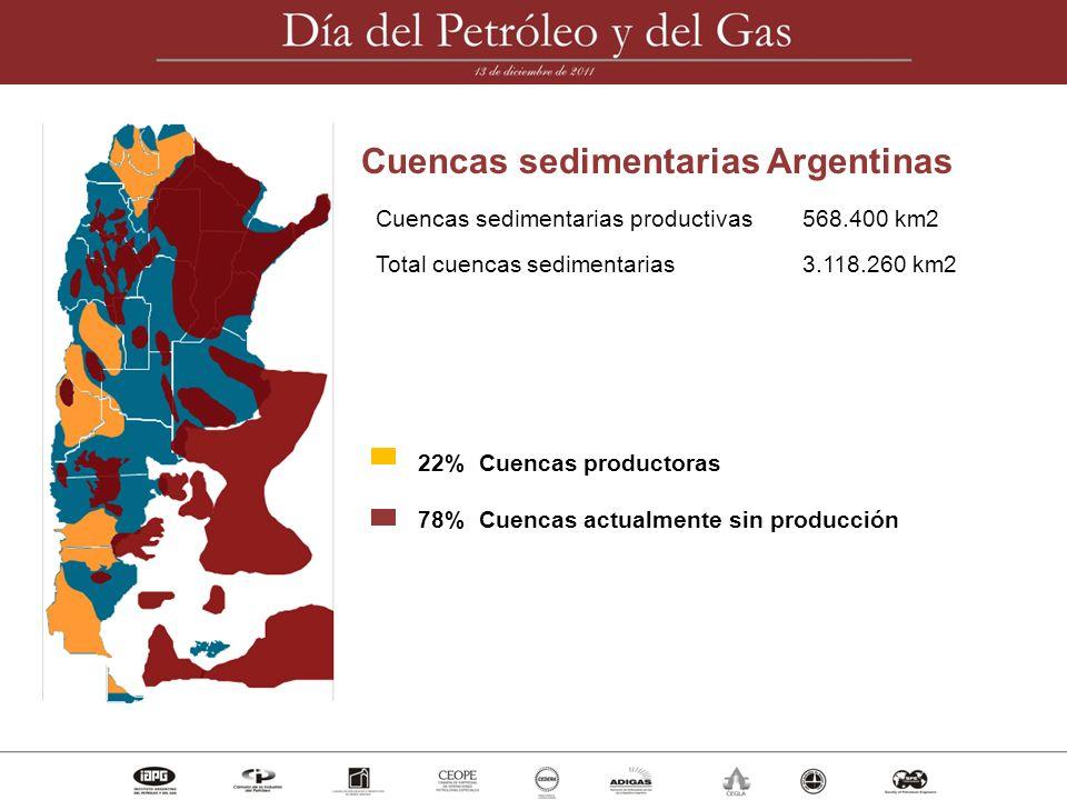 Cuencas sedimentarias Argentinas Cuencas sedimentarias productivas568.400 km2 Total cuencas sedimentarias3.118.260 km2 22% Cuencas productoras 78% Cue