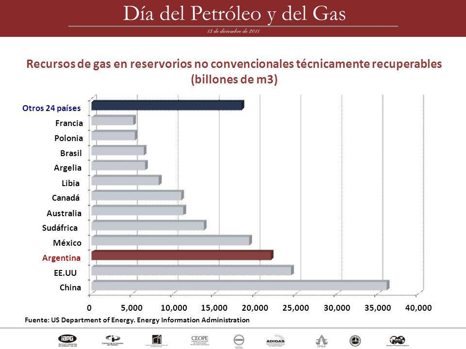 Producción de petróleo 2010-2011