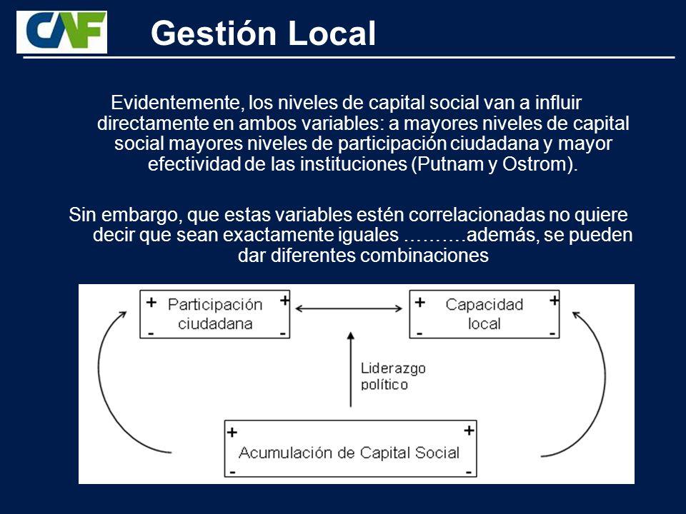 Instituciones de Apoyo Clusters e Innovación Tecnológica Promoción de Inversiones Barreras Administrativas ¿Qué tipo de política pública local?