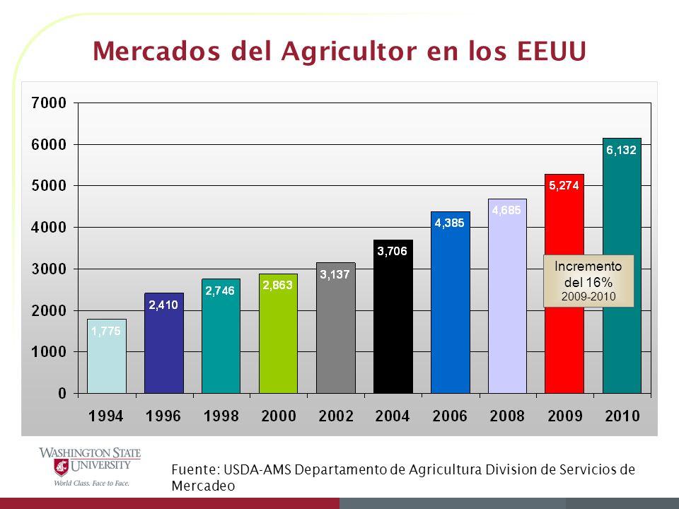 Mercados del Agricultor en los EEUU Fuente: USDA-AMS Departamento de Agricultura Division de Servicios de Mercadeo Incremento del 16% 2009-2010