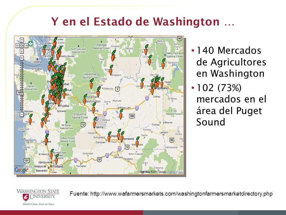 Y en el Estado de Washington … Fuente: http://www.wafarmersmarkets.com/washingtonfarmersmarketdirectory.php 140 Mercados de Agricultores en Washington