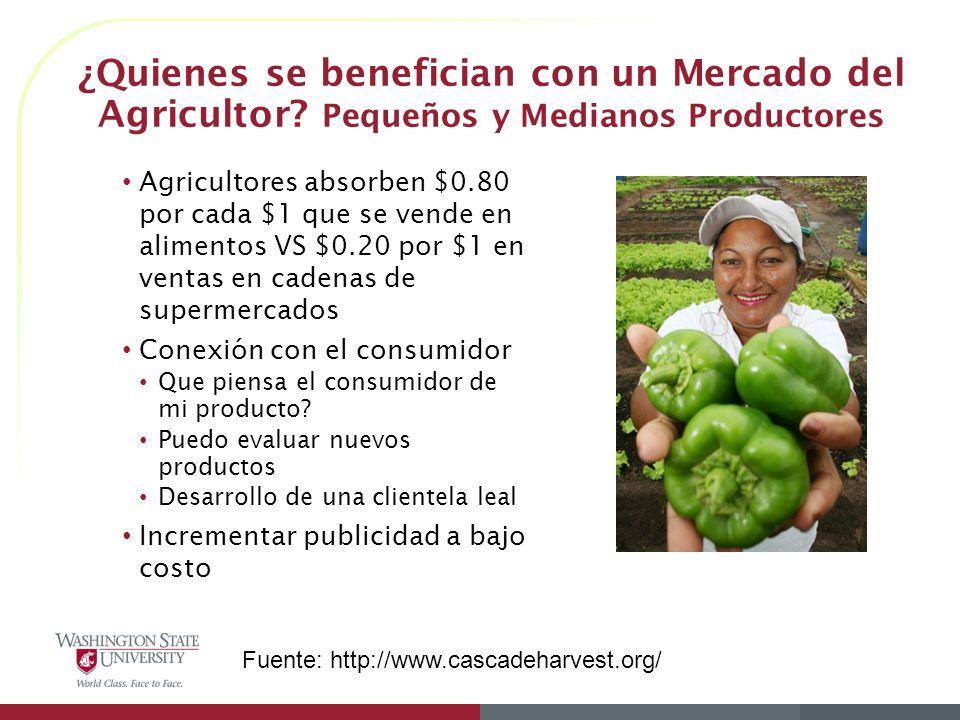 Agricultores absorben $0.80 por cada $1 que se vende en alimentos VS $0.20 por $1 en ventas en cadenas de supermercados Conexión con el consumidor Que