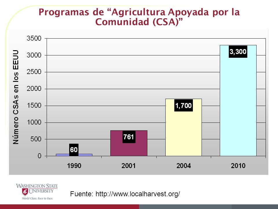 Programas de Agricultura Apoyada por la Comunidad (CSA) Fuente: http://www.localharvest.org/