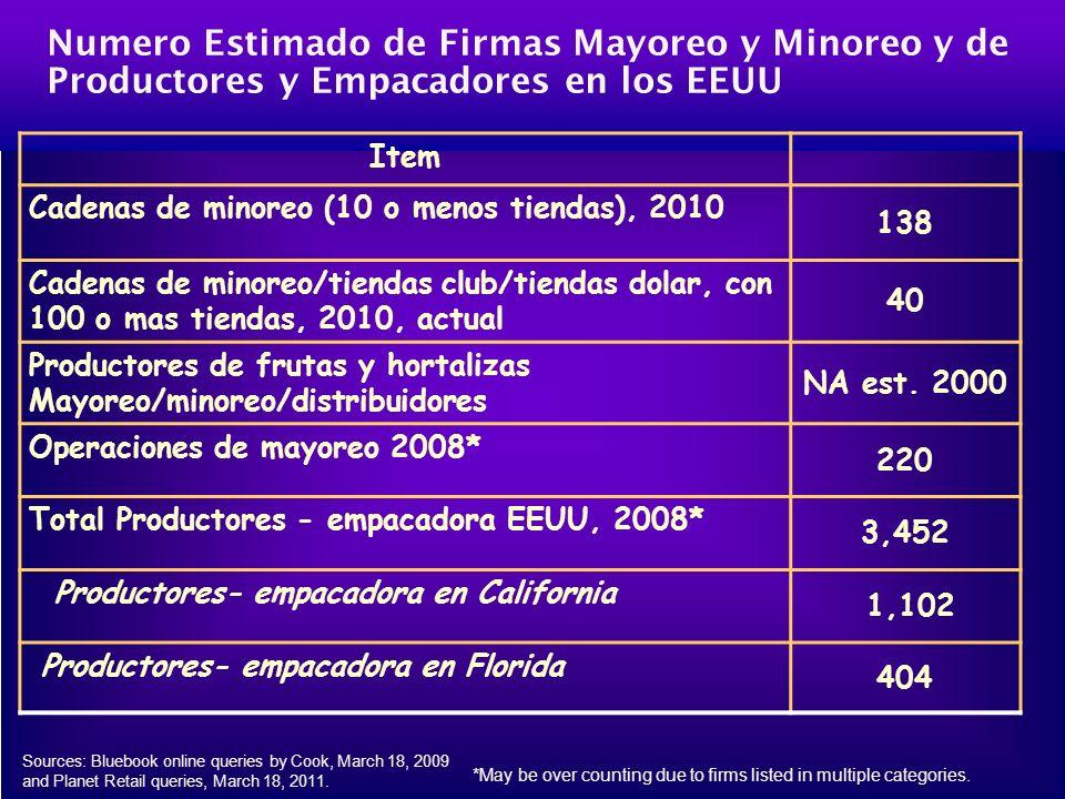 Numero Estimado de Firmas Mayoreo y Minoreo y de Productores y Empacadores en los EEUU Item Cadenas de minoreo (10 o menos tiendas), 2010 138 Cadenas