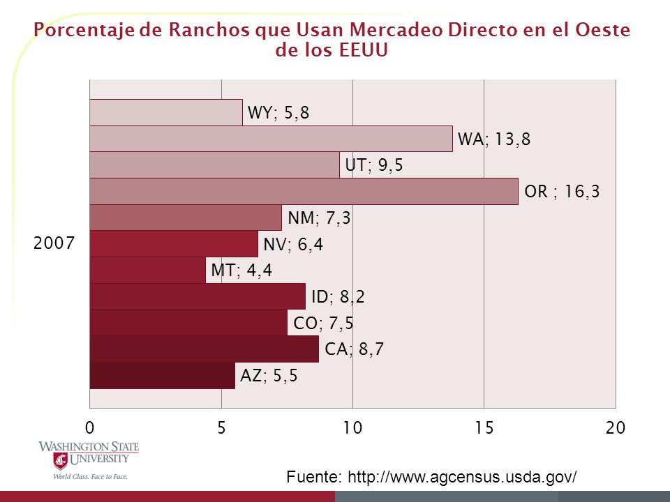 Porcentaje de Ranchos que Usan Mercadeo Directo en el Oeste de los EEUU Fuente: http://www.agcensus.usda.gov/