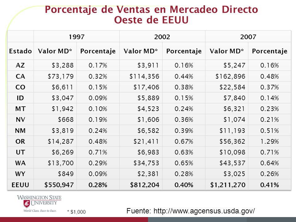 Porcentaje de Ventas en Mercadeo Directo Oeste de EEUU Fuente: http://www.agcensus.usda.gov/ * $1,000