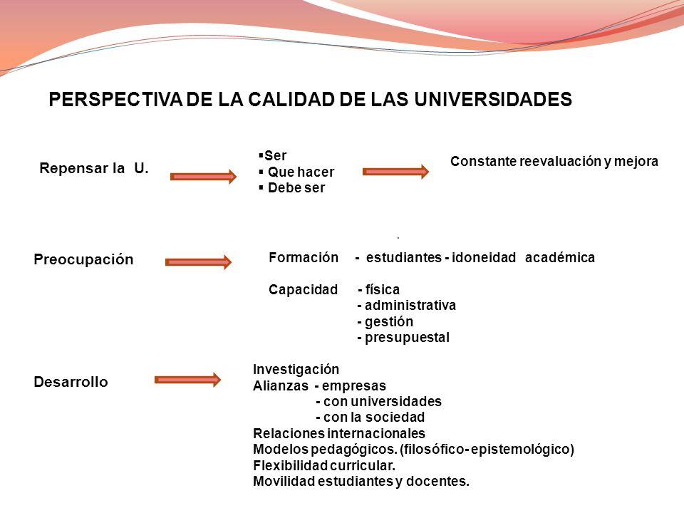 . PERSPECTIVA DE LA CALIDAD DE LAS UNIVERSIDADES Repensar la U. Preocupación Ser Que hacer Debe ser Constante reevaluación y mejora Formación - estudi