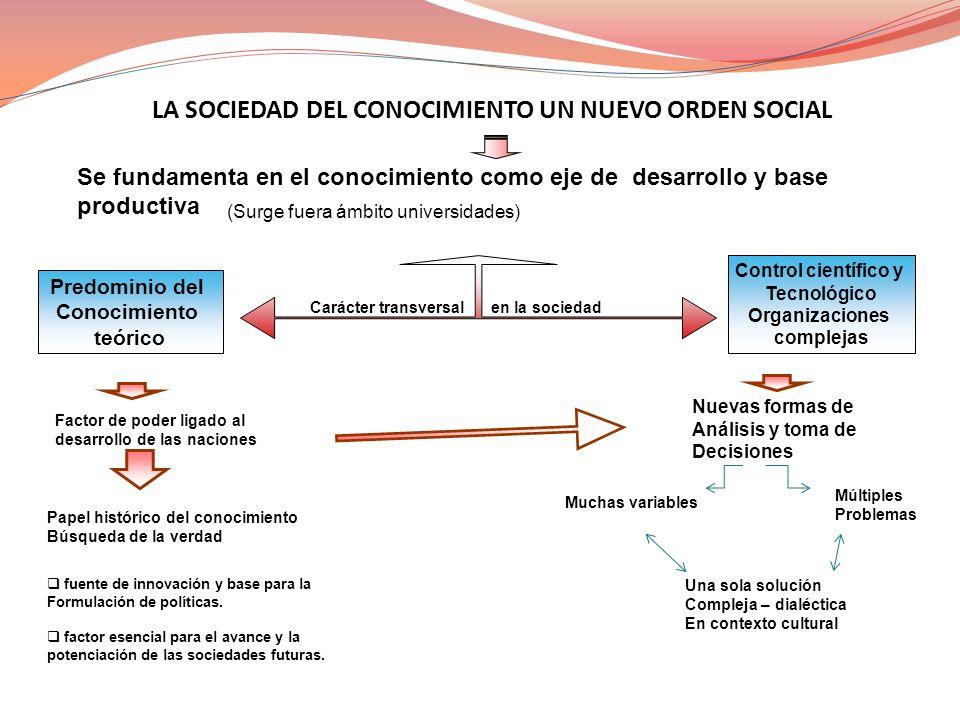 LA SOCIEDAD DEL CONOCIMIENTO UN NUEVO ORDEN SOCIAL Se fundamenta en el conocimiento como eje de desarrollo y base productiva (Surge fuera ámbito unive