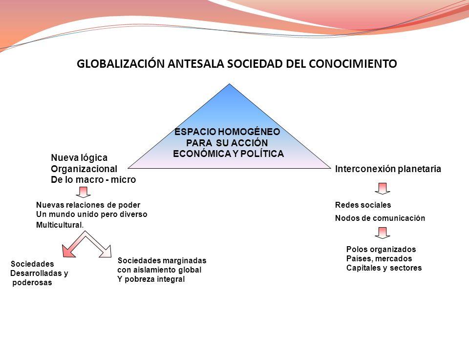 ESPACIO HOMOGÉNEO PARA SU ACCIÓN ECONÓMICA Y POLÍTICA Nueva lógica Organizacional De lo macro - micro Interconexión planetaria Nuevas relaciones de po