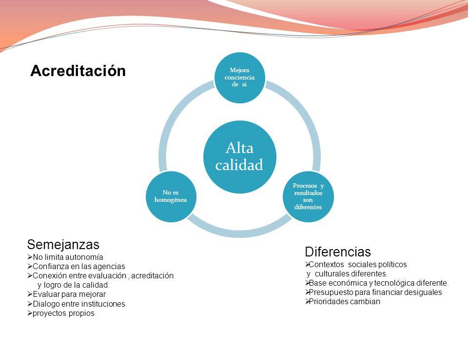 ANÁLISIS DE LA PERSPECTIVA DE LA CALIDAD EN LA UNIVERSIDAD Rasgos SEMEJANZAS DIFERENCIAS Diseño política de calidad.