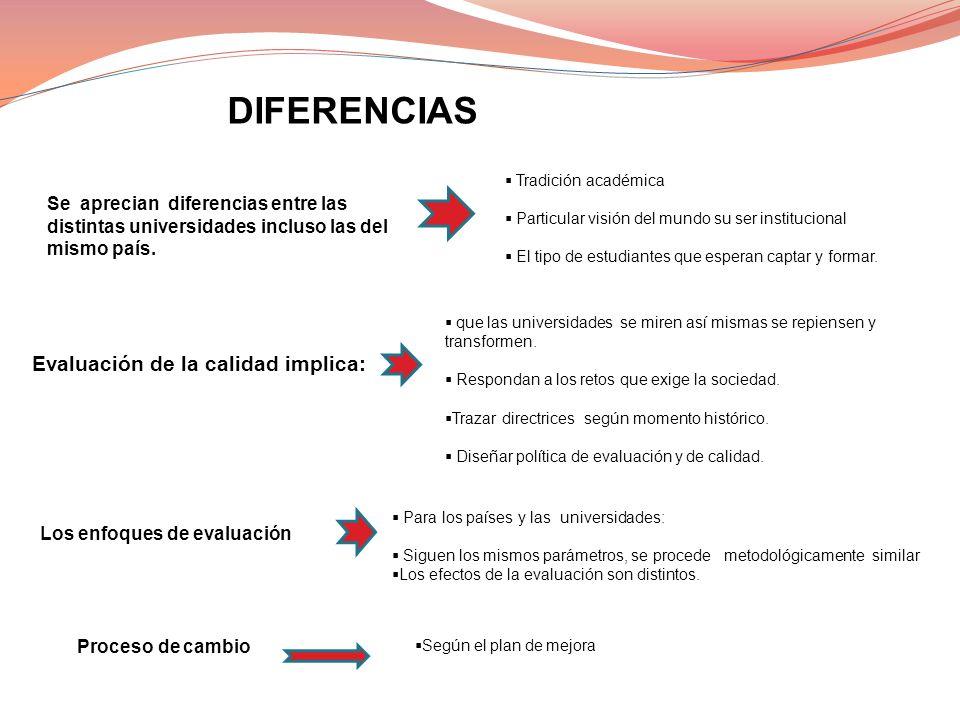 Se aprecian diferencias entre las distintas universidades incluso las del mismo país. Evaluación de la calidad implica: que las universidades se miren