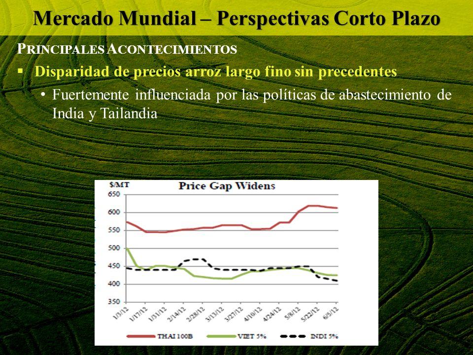 P RINCIPALES A CONTECIMIENTOS Disparidad de precios arroz largo fino sin precedentes Fuertemente influenciada por las políticas de abastecimiento de I