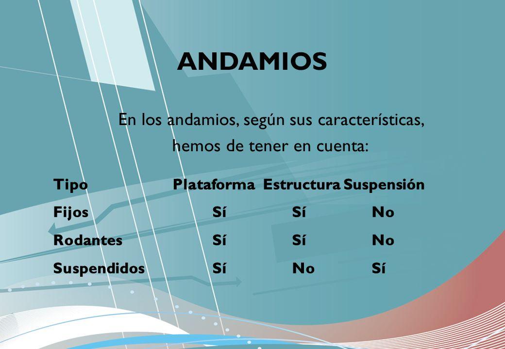 En los andamios, según sus características, hemos de tener en cuenta: ANDAMIOS TipoPlataforma Estructura Suspensión FijosSíSíNo RodantesSíSíNo Suspend