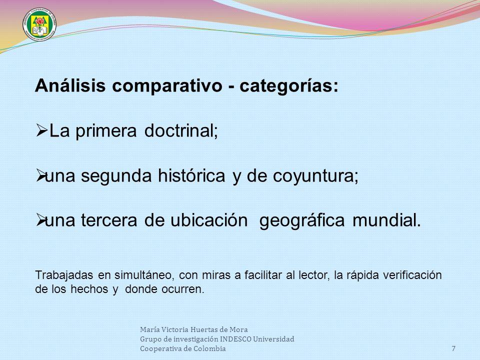María Victoria Huertas de Mora Grupo de investigación INDESCO Universidad Cooperativa de Colombia7 Análisis comparativo - categorías: La primera doctrinal; una segunda histórica y de coyuntura; una tercera de ubicación geográfica mundial.