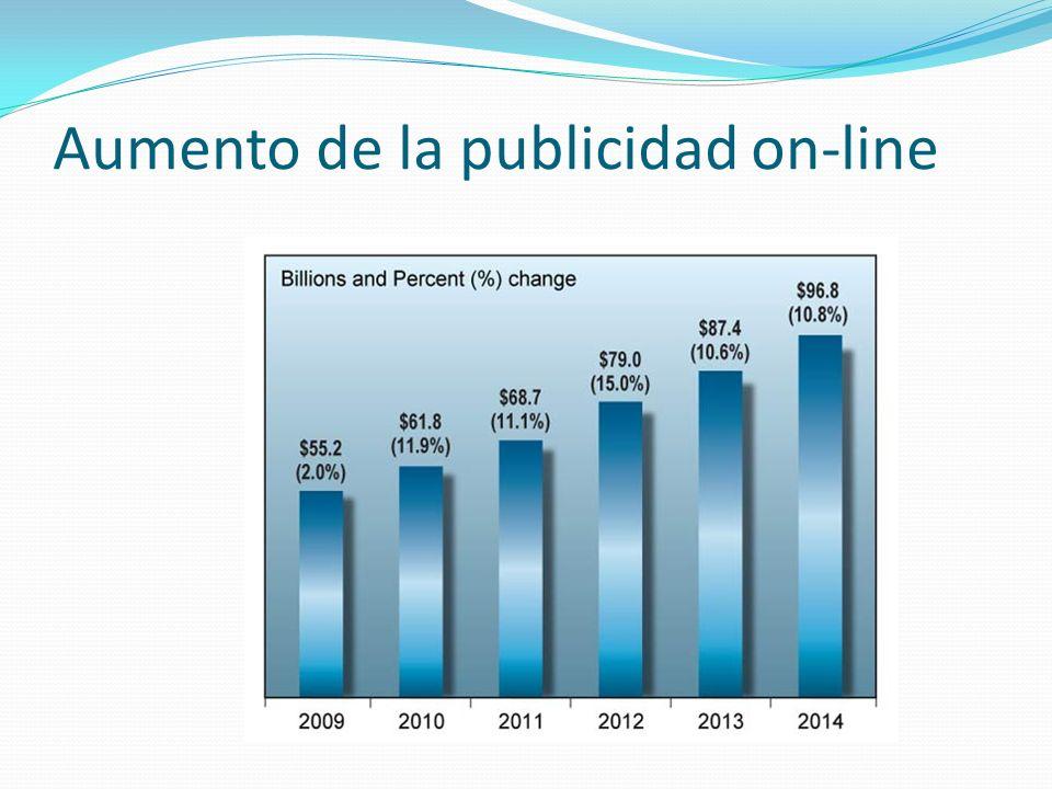 Aumento de la publicidad on-line