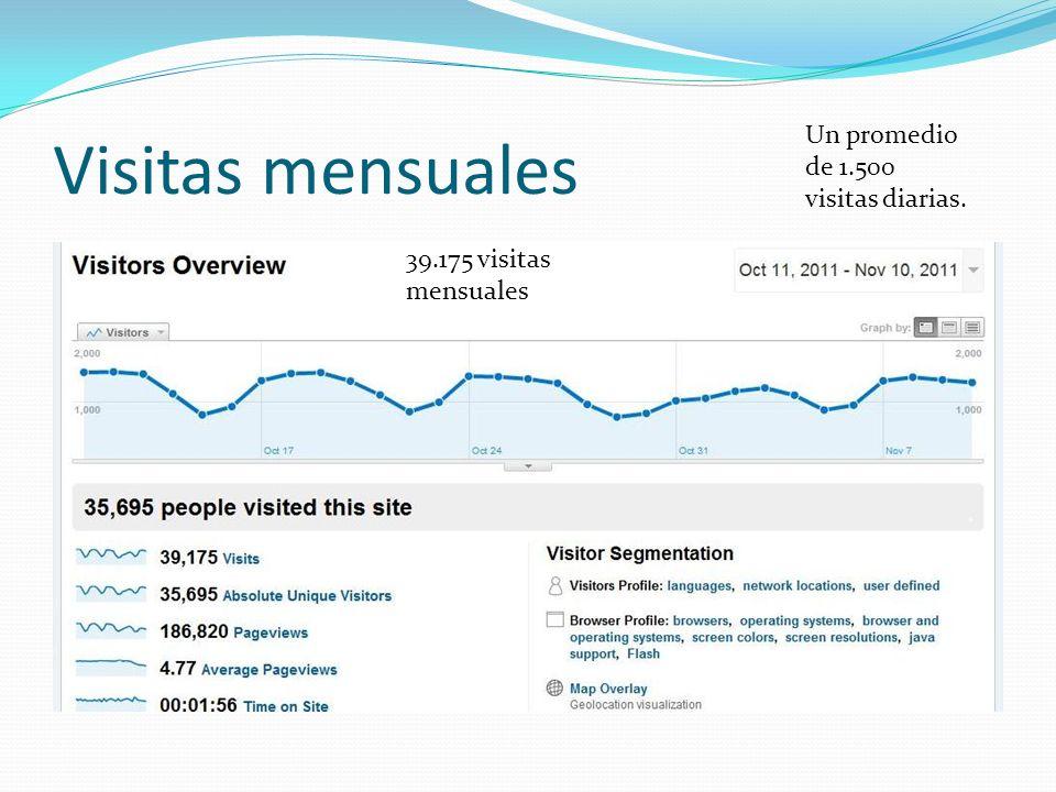 Visitas mensuales Un promedio de 1.500 visitas diarias. 39.175 visitas mensuales
