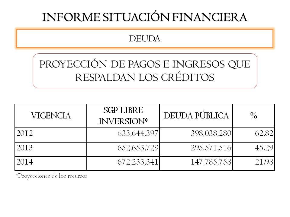 INFORME SITUACIÓN FINANCIERA PROYECCIÓN DE PAGOS E INGRESOS QUE RESPALDAN LOS CRÉDITOS DEUDA