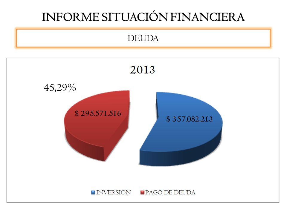 INFORME SITUACIÓN FINANCIERA DEUDA 45,29%