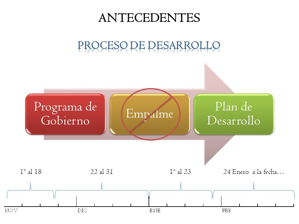 ANTECEDENTES Programa de Gobierno Empalme Plan de Desarrollo 1º al 181º al 2322 al 3124 Enero a la fecha…