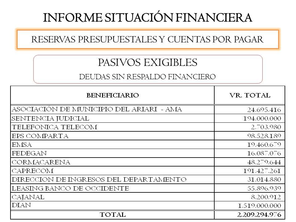 INFORME SITUACIÓN FINANCIERA RESERVAS PRESUPUESTALES Y CUENTAS POR PAGAR PASIVOS EXIGIBLES DEUDAS SIN RESPALDO FINANCIERO