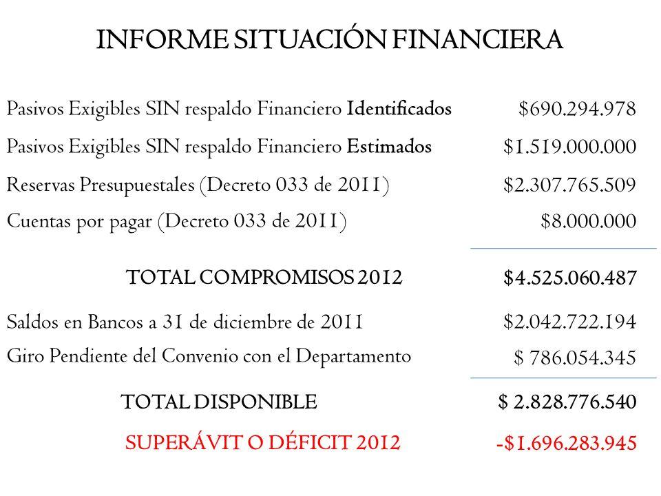INFORME SITUACIÓN FINANCIERA $690.294.978 Pasivos Exigibles SIN respaldo Financiero Identificados $1.519.000.000 Pasivos Exigibles SIN respaldo Financ