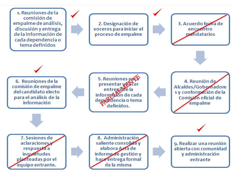 INFORME PROCESOS DE PLANEACIÓN OBRAS PÚBLICAS.