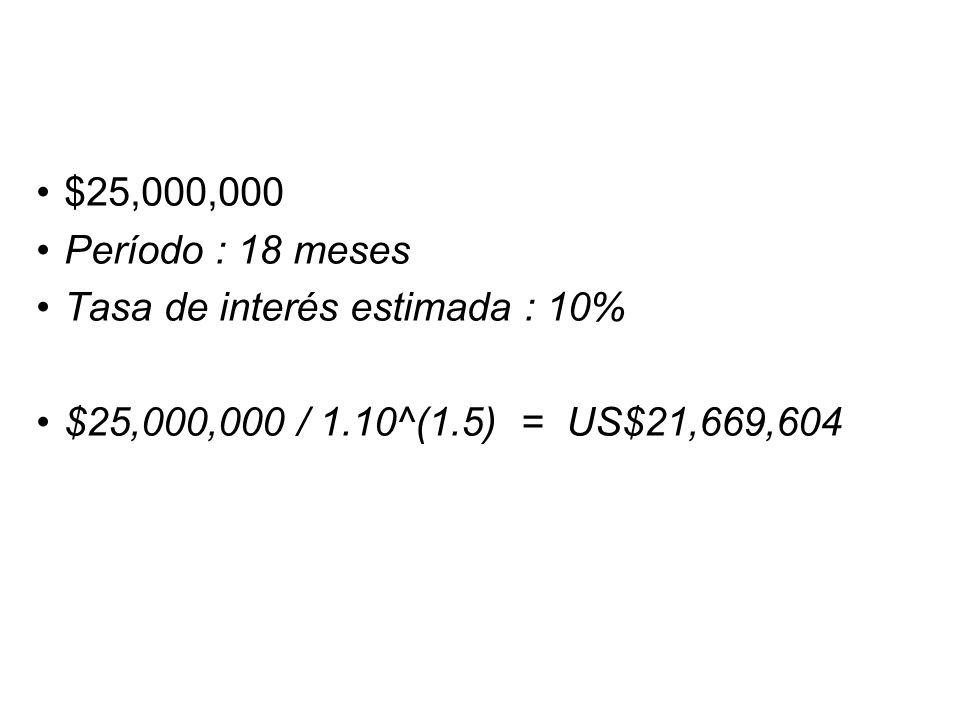 $25,000,000 Período : 18 meses Tasa de interés estimada : 10% $25,000,000 / 1.10^(1.5) = US$21,669,604