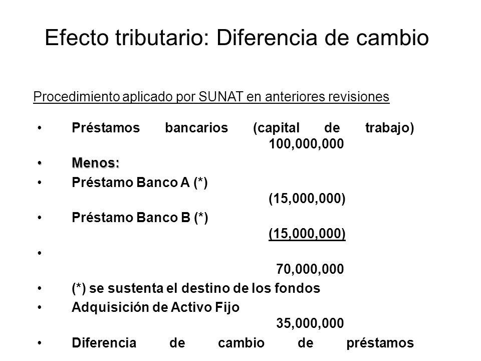 Préstamos bancarios (capital de trabajo) 100,000,000 Menos:Menos: Préstamo Banco A (*) (15,000,000) Préstamo Banco B (*) (15,000,000) 70,000,000 (*) s