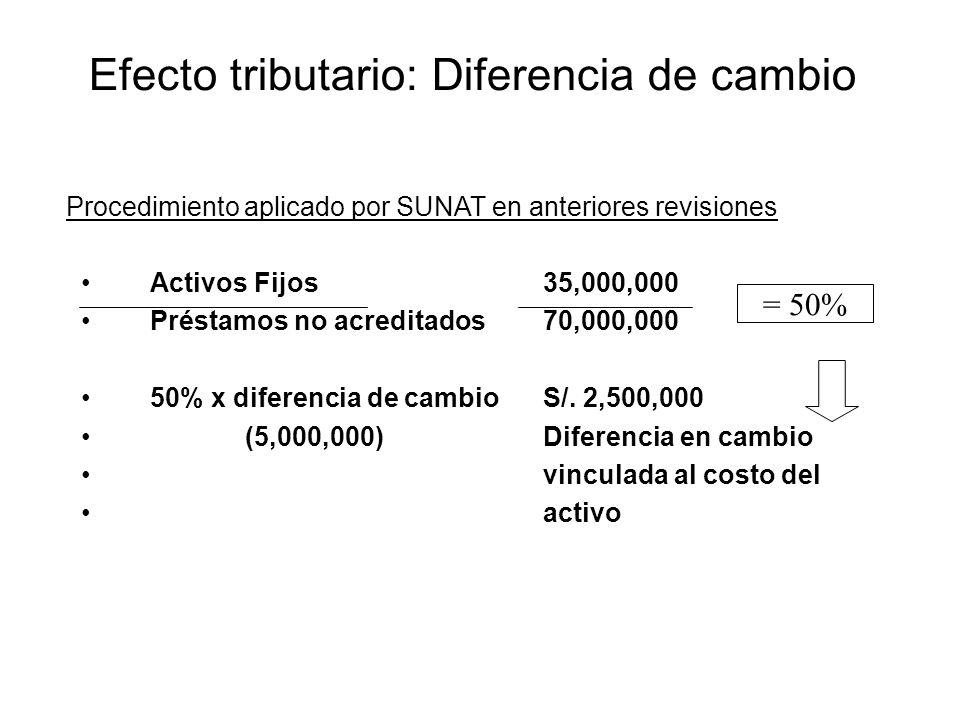 Activos Fijos35,000,000 Préstamos no acreditados70,000,000 50% x diferencia de cambio S/. 2,500,000 (5,000,000) Diferencia en cambio vinculada al cost