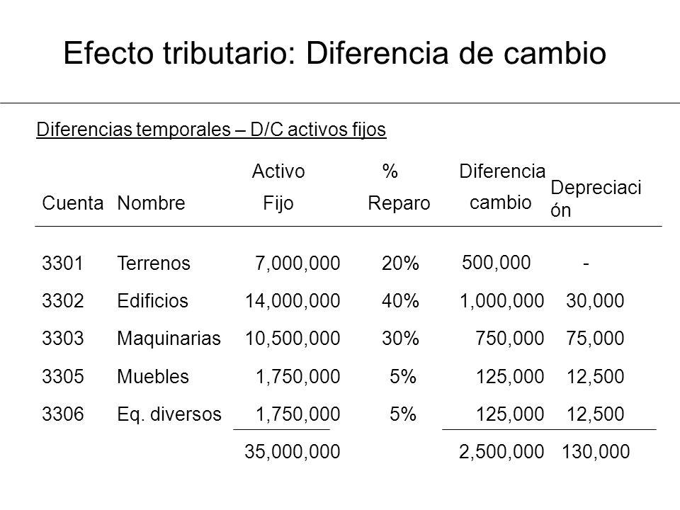 Diferencias temporales – D/C activos fijos 130,000 2,500,000 35,000,000 12,500 125,000 5% 1,750,000Eq. diversos3306 12,500 125,000 5% 1,750,000Muebles