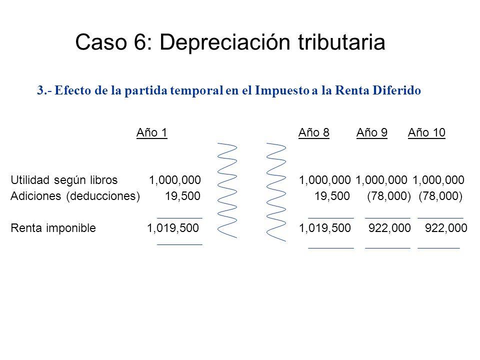 Año 1Año 8 Año 9 Año 10 Utilidad según libros 1,000,0001,000,000 1,000,000 1,000,000 Adiciones (deducciones) 19,500 19,500 (78,000) (78,000) Renta imp
